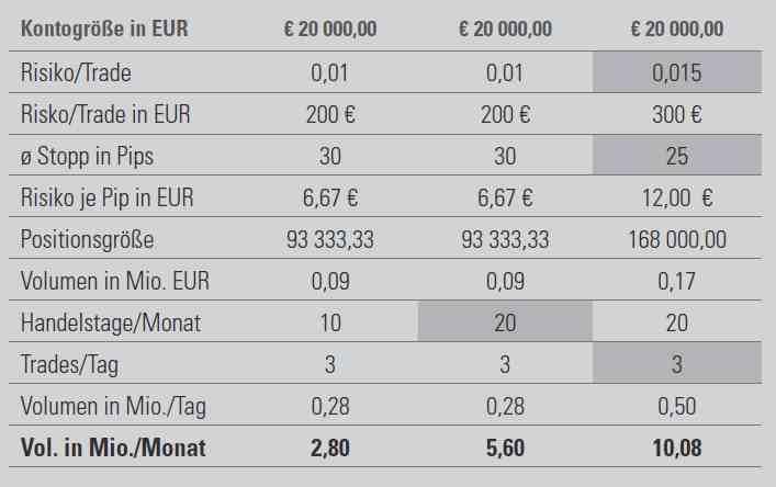 Kosten beim Forex Handel - Tabelle 2