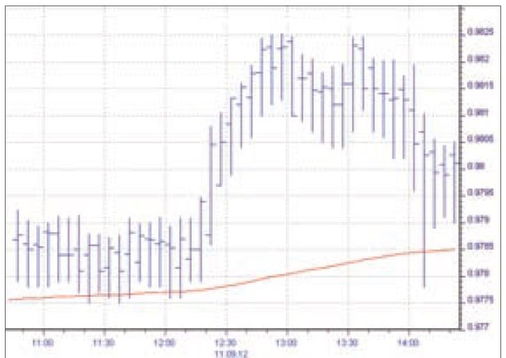 Mix beim Forex Handel - Chart 1