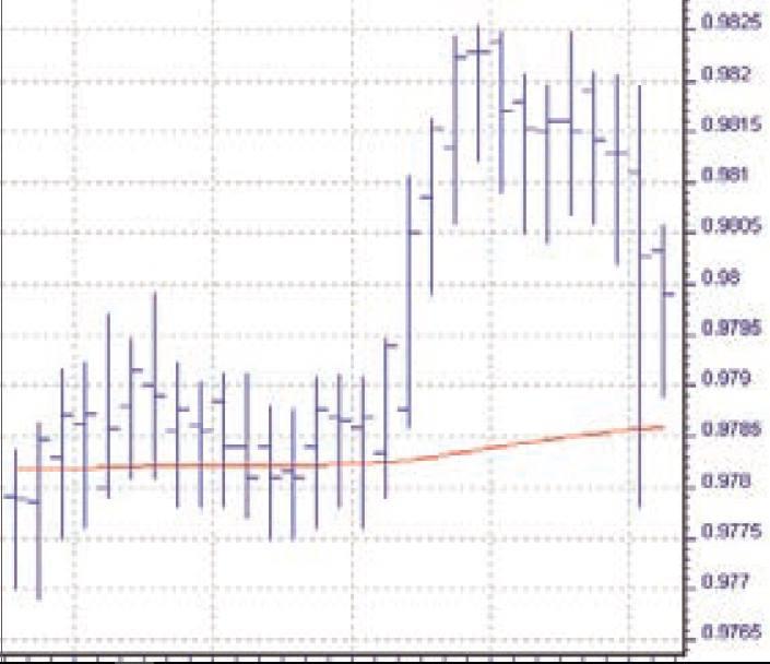 Mix beim Forex Handel - Chart 2