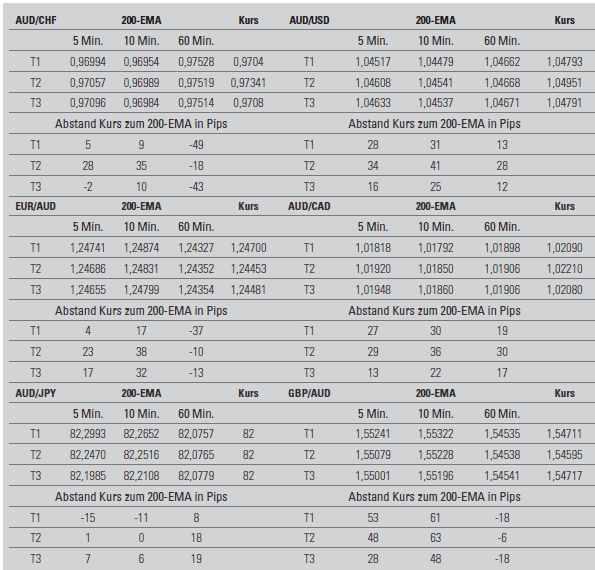 Mix beim Forex Handel - Tabelle 2