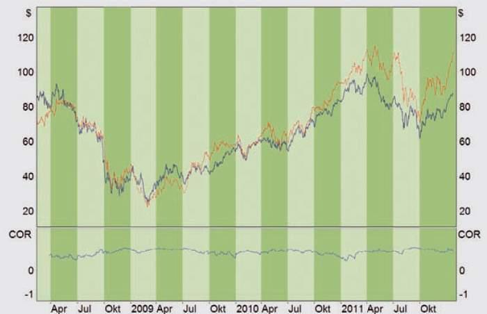 Pair Trading - Bild 1