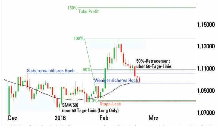 Fibonacci-Kanal nutzt diese Formationen in den Markt & führen in Urteilen, wie in Trend-Richtung korrekt prognostiziert wesentliche Änderungen. Das Geheimnis der Fibonacci-Kanal ist der Ermittlung der richtigen Spitzen & Täler mit zu arbeiten.