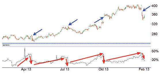 Trading mit Quartalszahlen - Chart 2