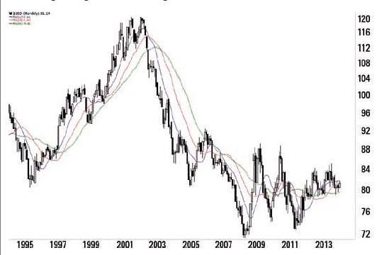 US-Dollar-Index - Grafik 1