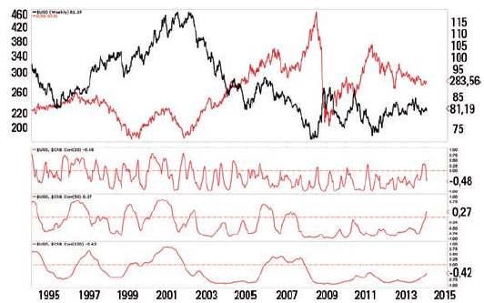 US-Dollar-Index - Grafik 2