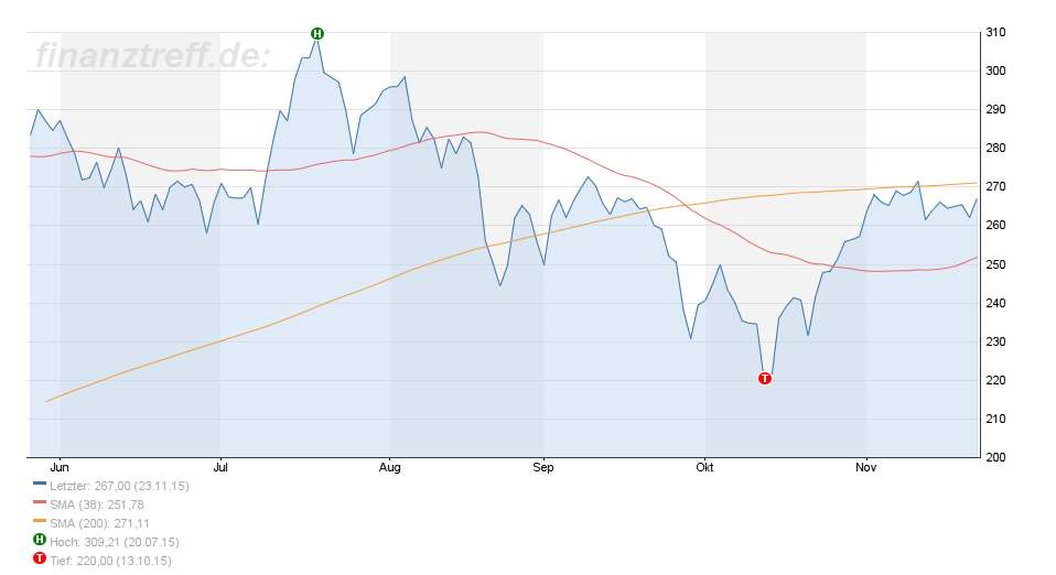 Volatilitätsstrategie - Chart 1