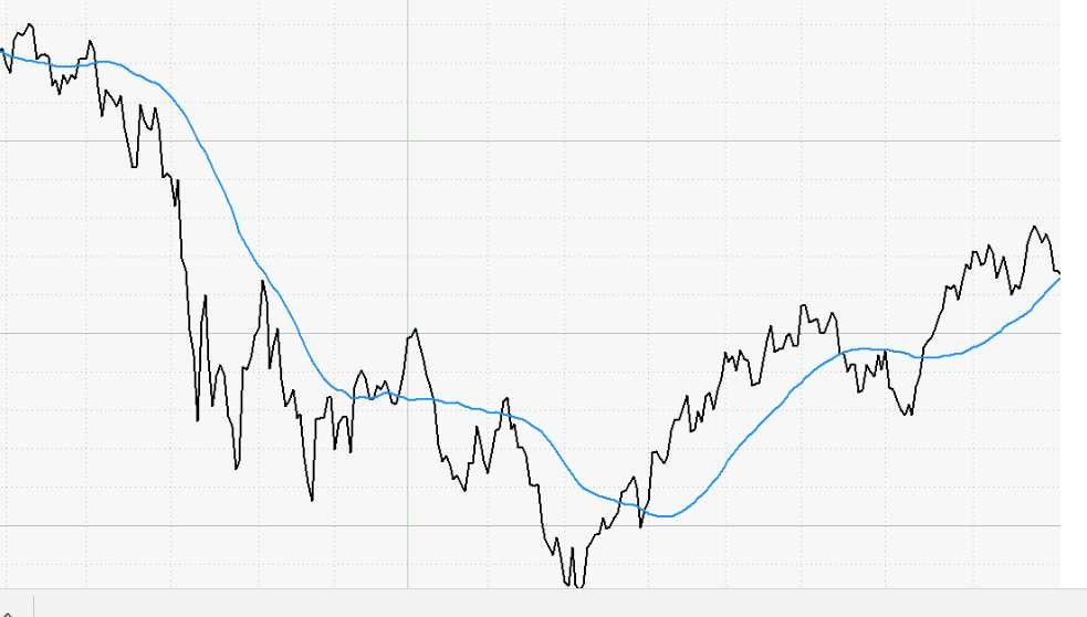 Volatilitätsstrategie - Chart 2