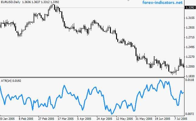 Volatilitätsstrategie - Chart 3