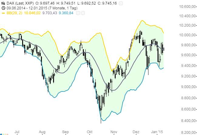 Volatilitätsstrategie - Chart 4