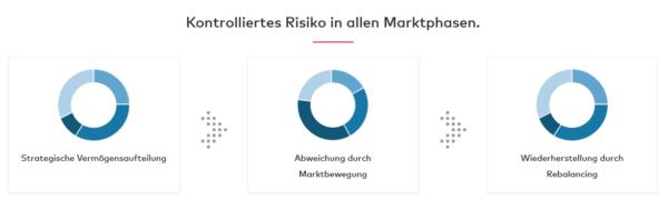 Kontrolliertes Risiko in allen Marktphasen