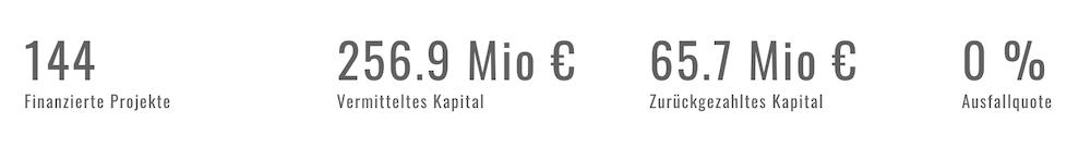 Exporo Projekte Finanzierung