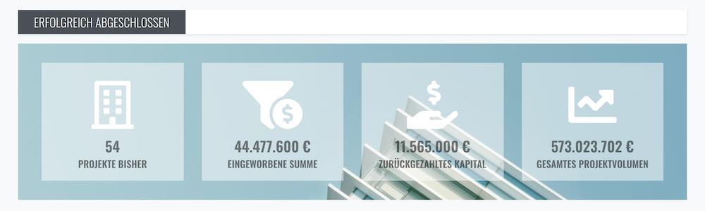 Zinsland abgeschlossene Projekte