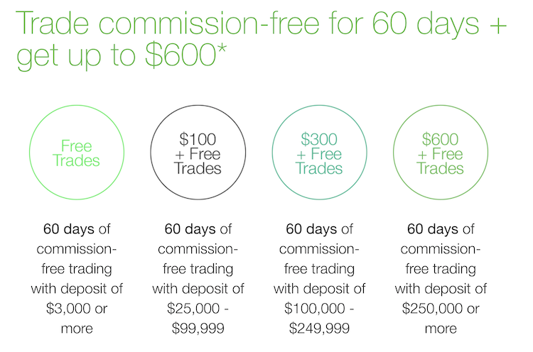 TD Ameritrade Commission