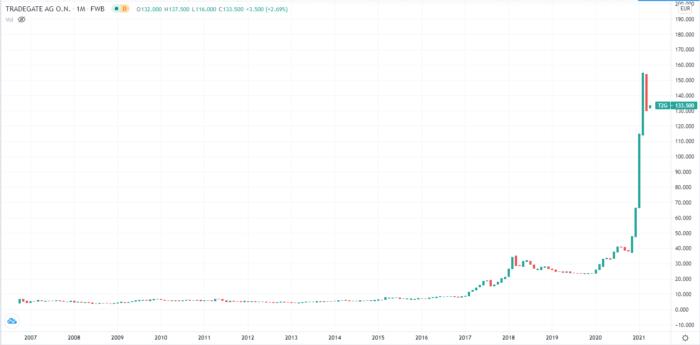 Coinbase Aktie kaufen
